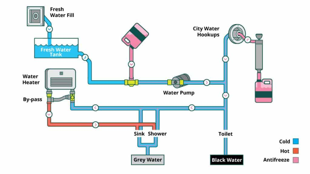 how to winterize RV's plumbing system